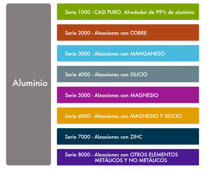 produccion aluminio