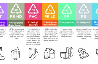 Tipos de Plásticos. Clasificación, envases y peligros