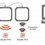 RFID lectores, etiquetas radio frecuencia