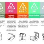 Plasticos. Tipos, Usos y peligros