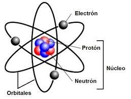 modelo atómico Rutherford