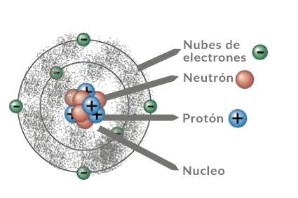 Modelo atómico de Erwin Schrödinger