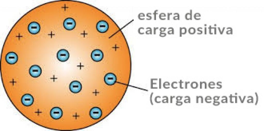 modelo-atomico-thomson - Blog de empresa: logística ...