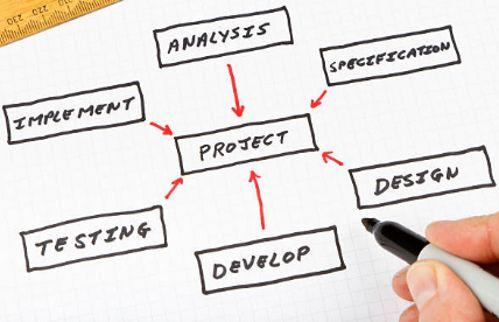 metodología de gestión de proyectos