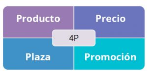 Marketing Mix. Las 4p