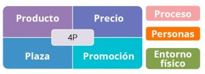 modelo 7p del marketing mix