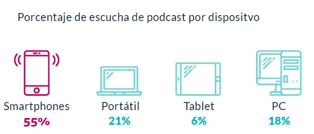 podcast en dispositivos