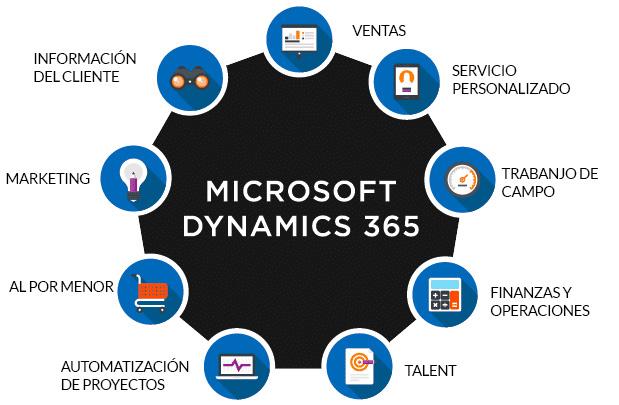 dynamics 365 microsoft