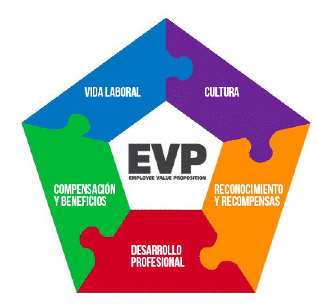 niveles evp employee value proposition