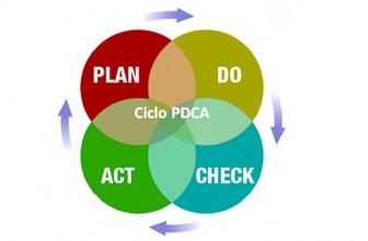 El Ciclo PDCA ¿Qué es? y ¿Qué función tiene en Logística?