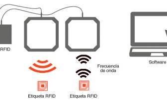 Tecnología RFID – Radio Frequency Identification. Identificación mediante lectores y etiquetas