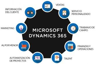 ¿Qué ventajas ofrece Microsoft Dynamics 365 a las empresas?