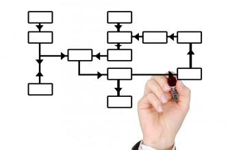 Flujo de trabajo. cómo desarrollar un workflow
