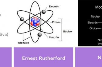 Modelo atómico a lo largo de la historia
