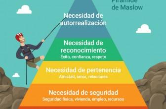 La Teoría de Maslow y su pirámide: la jerarquia de las necesidades
